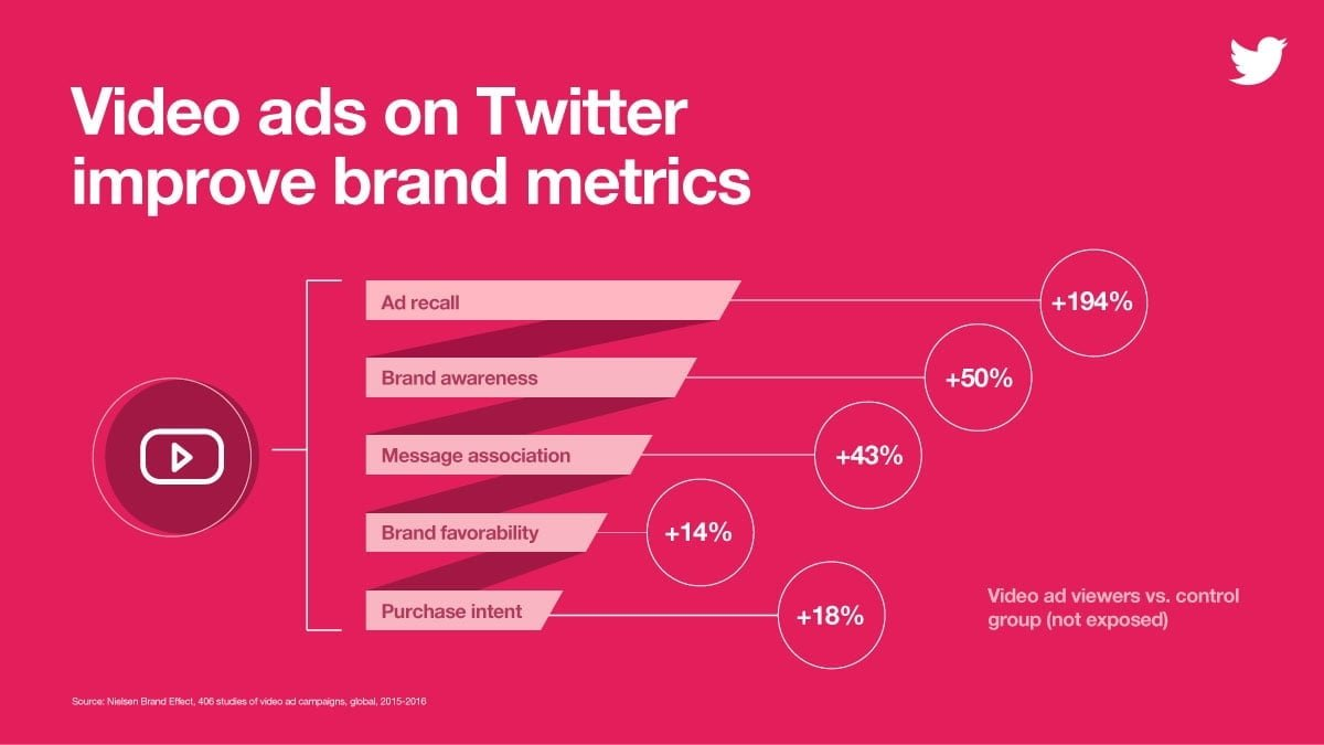 Video Ads Improve Brand Metrics on Twitter